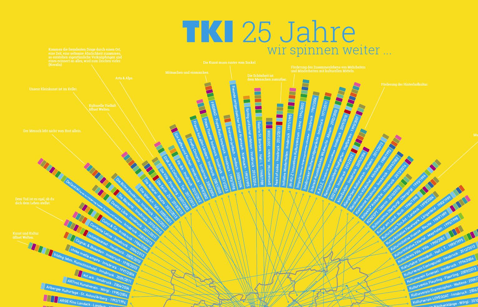 TKI – Tiroler Kulturinitiativen / IG Kultur Tirol